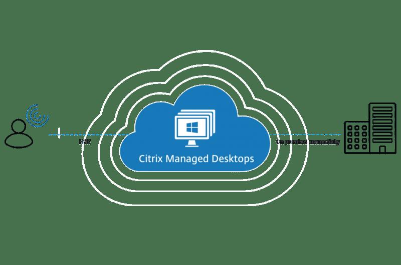 HTG - Citrix - Managed desktops