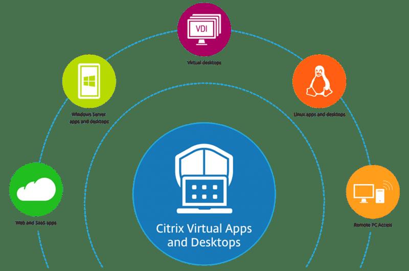 HTG - Citrix - Virtual apps and desktops