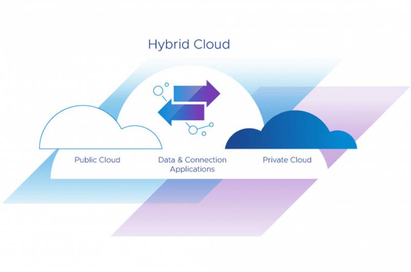 HTG - VMware - Hybrid Cloud